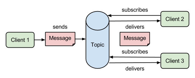 Publisher-and-subscriber Messaging