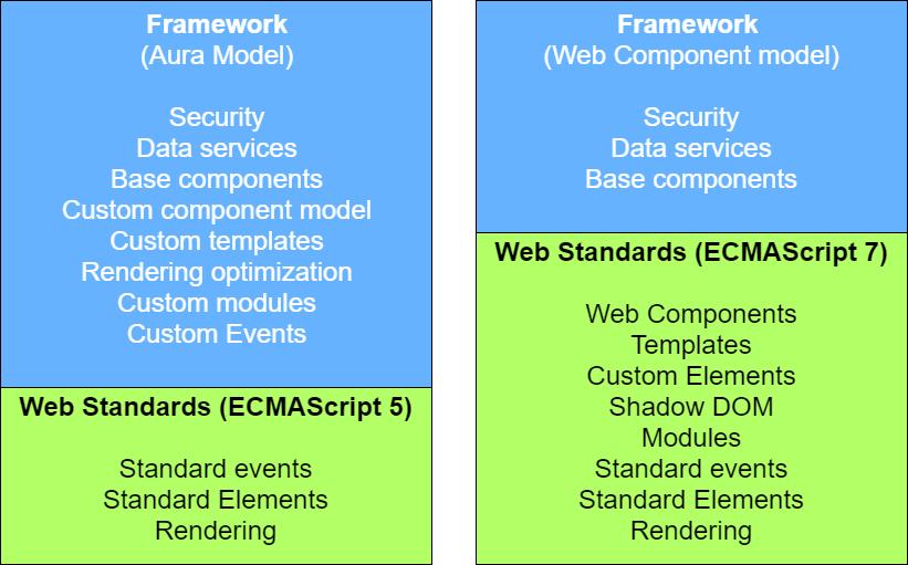 Framework Aura Model vs. Framework Web Component model