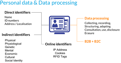 Personal data data processing as part of GDPR